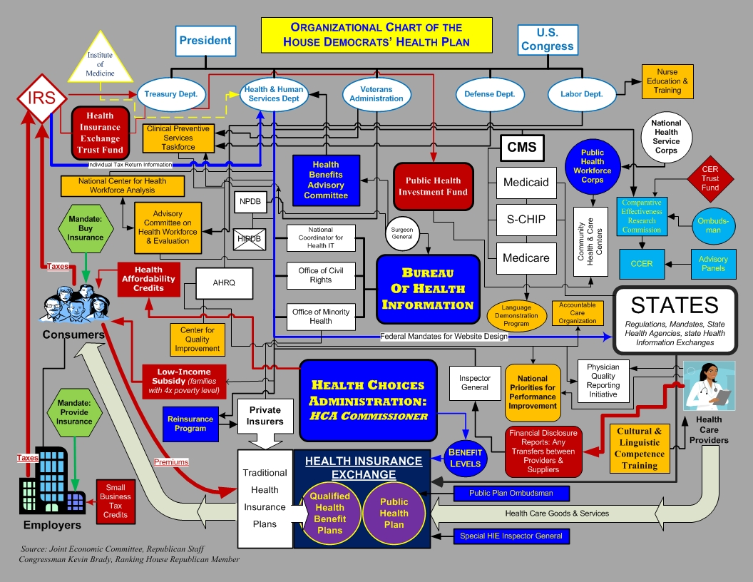 Author chris bradys blog flow chart of proposed national health care healthplanorgchartjec nvjuhfo Image collections
